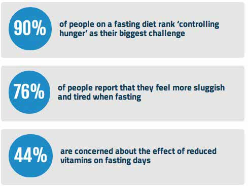 problems with fasting diets