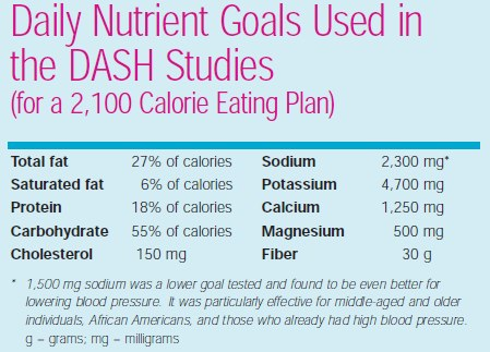 what to eat on the DASH Diet