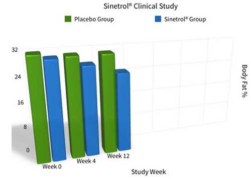 Sinetrol clinical studies